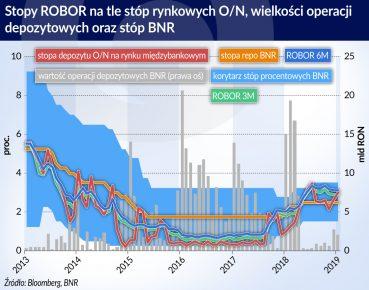 5.03.otwarcie Stopy ROBOR na tle stóp rynkowych ON
