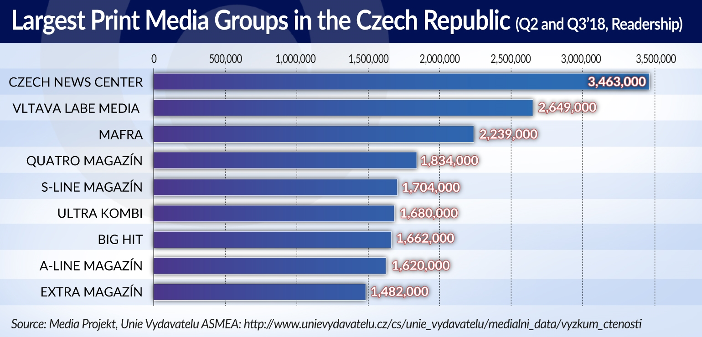 BROKES Czech media firmly in domestic hands JAMNIK