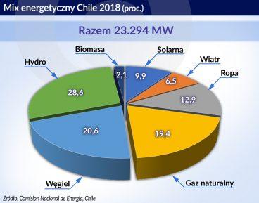 Chile w układzie słonecznym