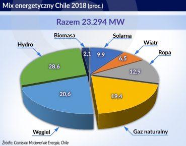 Chile_MIX energetyczny 2018
