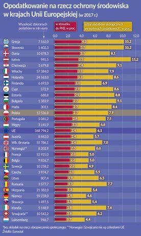 Opodatkowanie na rzecz środowiska w kr. UE