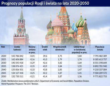 Prognozy populacji Rosji i świata otwarcie