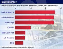 Konsolidacja amerykańskich banków nabiera tempa