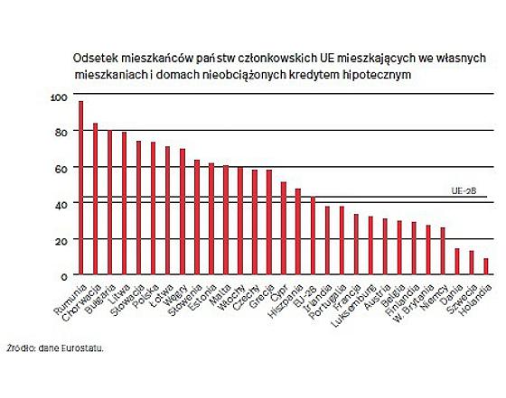 73 proc. Polaków mieszka we własnych mieszkaniach, bez kredytu