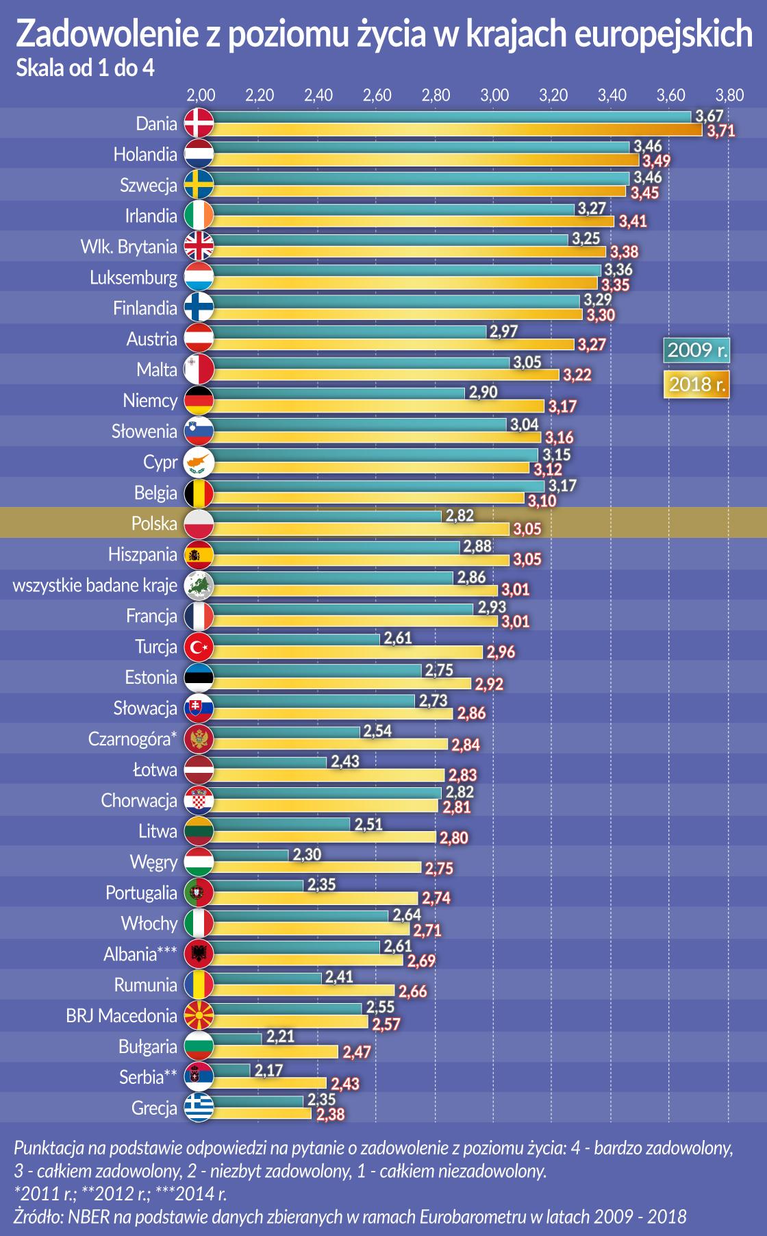 Zadowolenie z poziomu zycia w kr. eur.