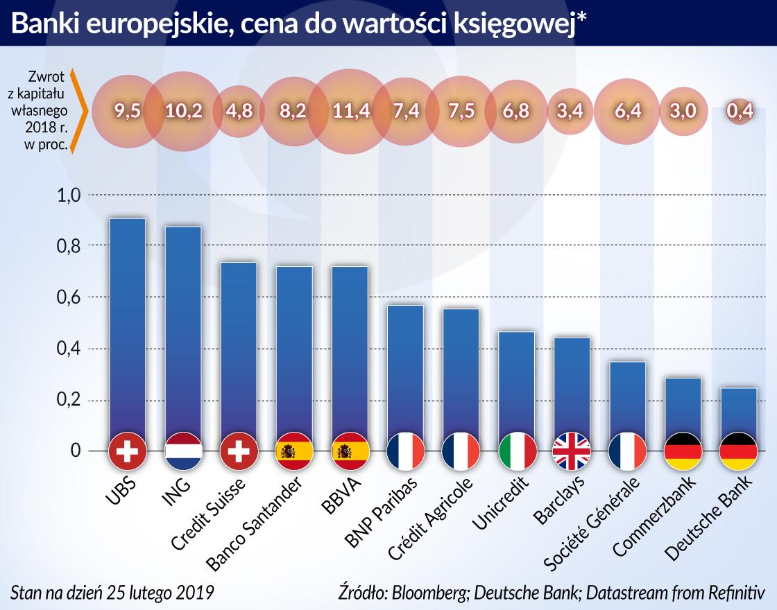 banki europejskie cena do wart.ksiegowej