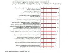Mniej niż 1/6 polskich firm próbowała współpracy międzynarodowej w obszarze B+R