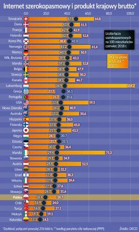 internet szerokopasmowy a PKB