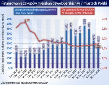 nieruchomosci_Polska_finansowanie zakupow