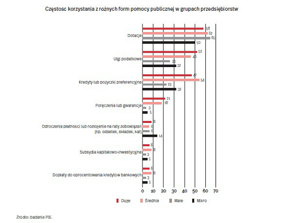 Jak firmy oceniają pomoc państwa
