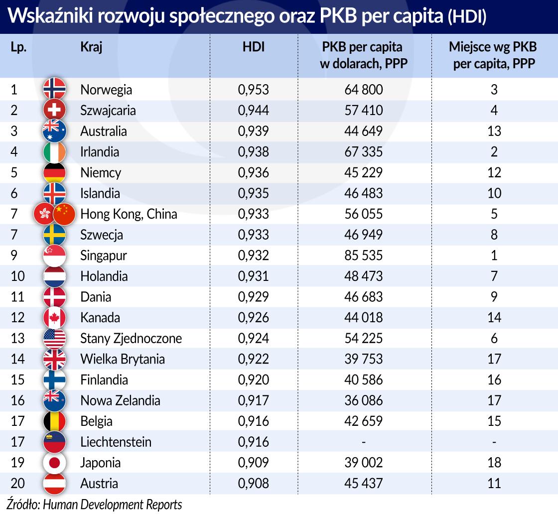 wskazniki_rozwoju_społecznego_PKB_per_capita