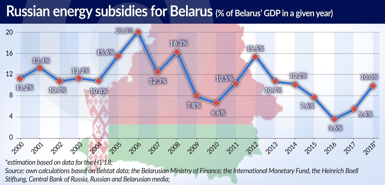 ALACHNOVIC Białoruś Zależność RUSSIAN ENERGY SUBSIDIES JAMNIK