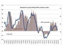 BIEC: Konsumenci znów bardziej obawiają się wzrostu cen