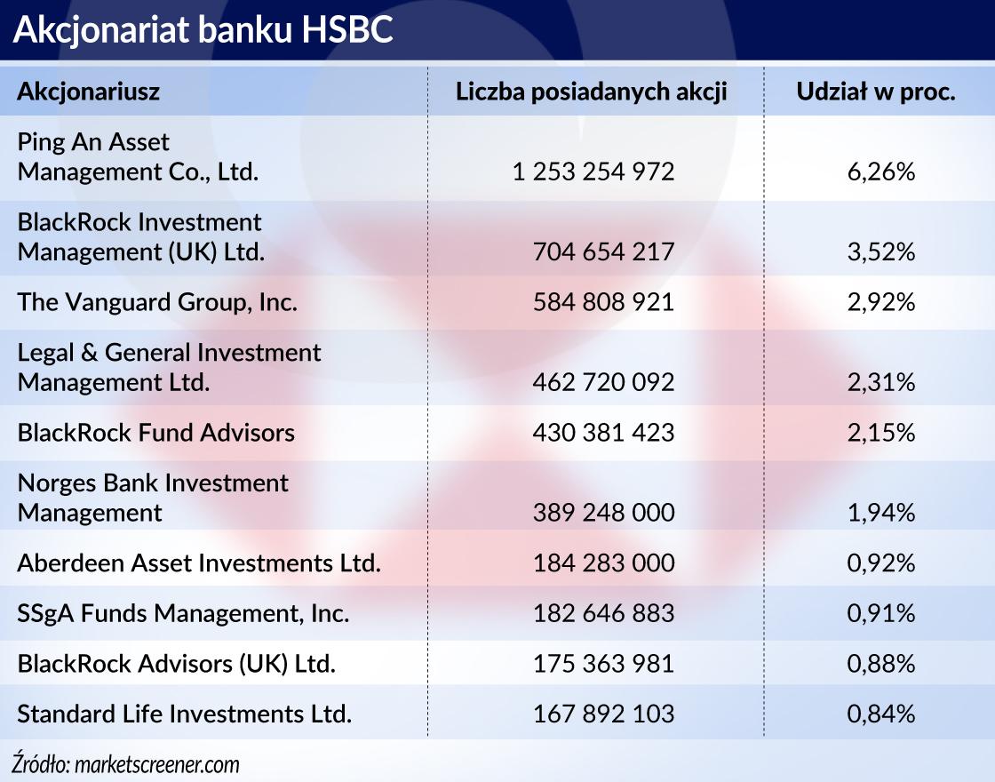 Banki_HSBC_Akcjonariat banku