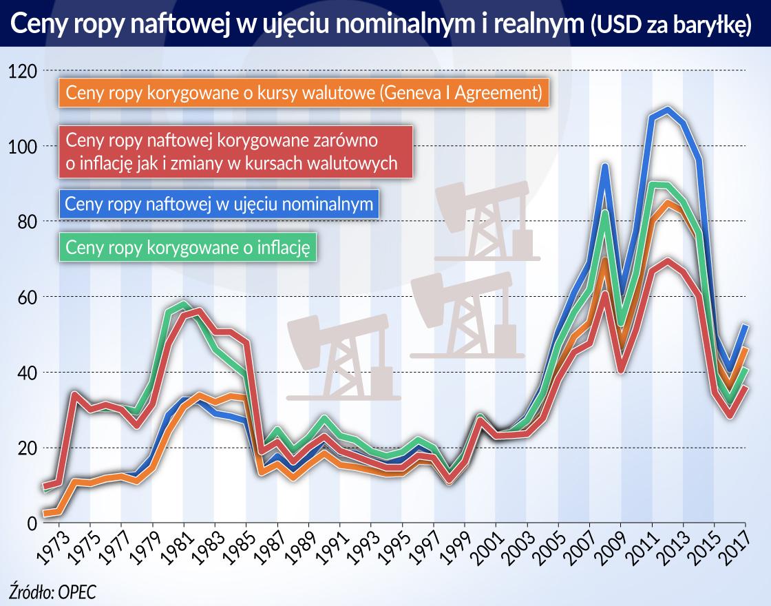 Ceny ropy 1973-2017