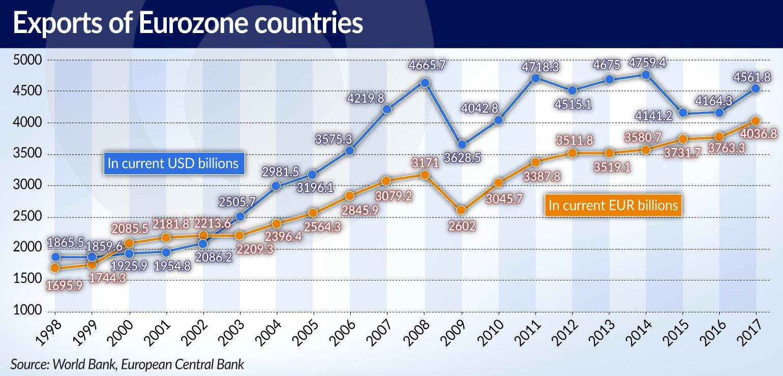 GADOMSKI Blaski icienie strefy euro EXPORTS OF EUROZONE JAMNIK
