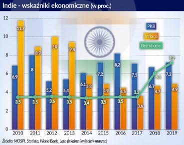 Modi bardziej pomógł statystyce niż indyjskiej gospodarce