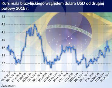 Kurs reala braz. wobec USD od II pol.2018