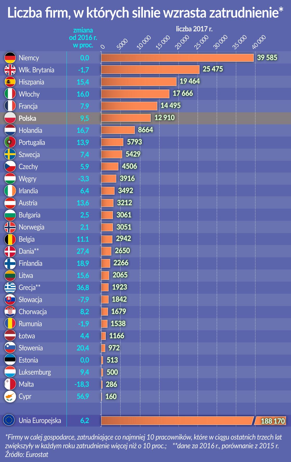 Liczba firm w ktorych silnie wzrasta zatrudnienie