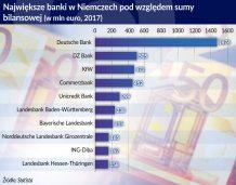 Deutsche Commerz byłby słabszy od konkurencji z USA