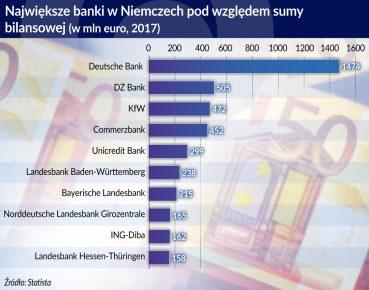 Najwieksze banki w Niemczech pod wzgl.sumy bilans.