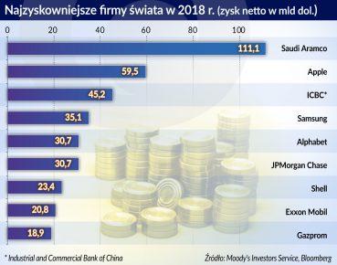 Najzyskowniejsze firmy swiata w 2018 r.