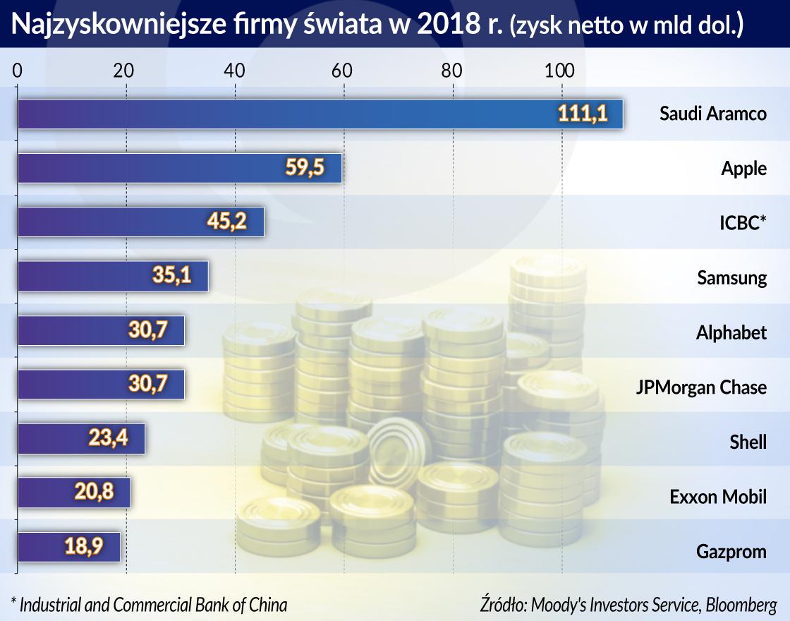 Saudyjski gigant naftowy najzyskowniejszą firmą świata