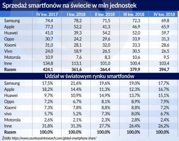 Sprzedaz smartfonow na swiecie