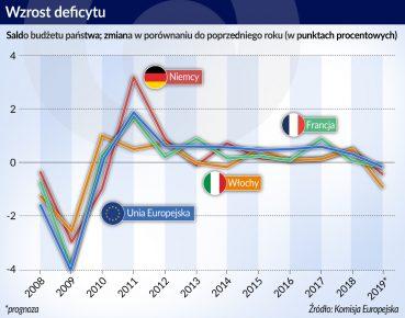 Strefa euro_wzrost deficytu