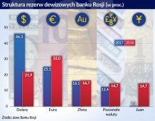 Juan i złoto nie zastąpią dolara w rosyjskiej gospodarce