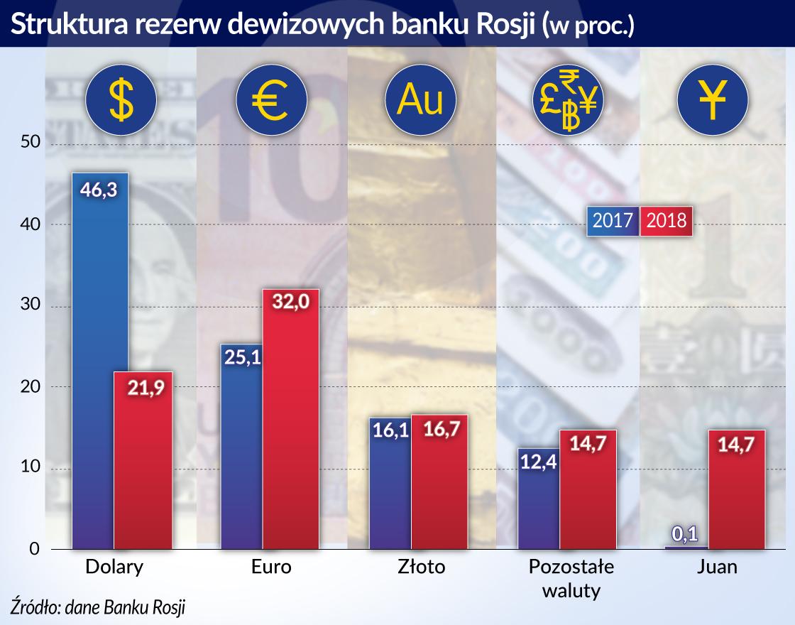 Struktura rezerw dewizowych banku Rosji