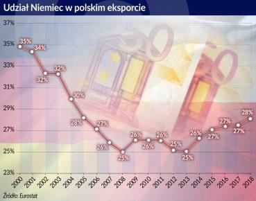 Udzial Niemiec w polskim eksporcieotwarcie