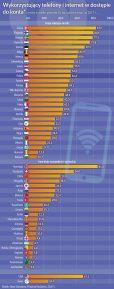 Wykorz. telefony i internet w dostepie do konta