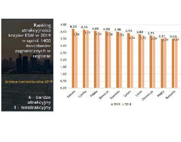 Polska atrakcyjna dla inwestorów