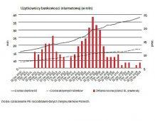 Klienci w sieci czyli polska bankowość coraz bardziej cyfrowa