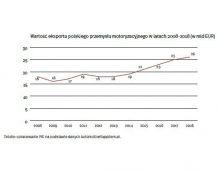 Rekordowy eksport polskiego przemysłu motoryzacyjnego w 2018 r.