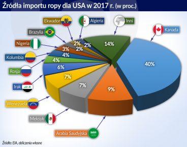 Na ceny ropy największy wpływ mają nadal relacje USA – Arabia Saudyjska