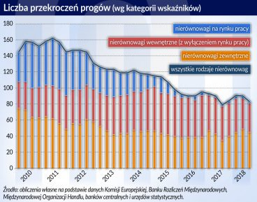 W Polsce nierównowagi wciąż jedne z najmniejszych w Europie