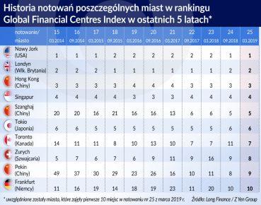 otwarcie historia notowan miast w rankinguGFC index