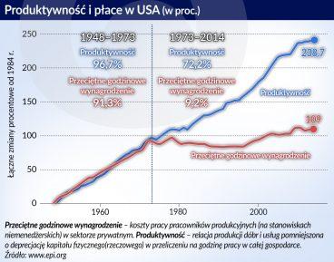 Płace nie rosną automatycznie z produktywnością
