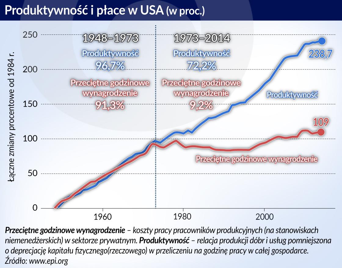produktywnosc_USA