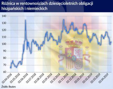 roznica w rentownosciach obligacji hiszpanskich i niemieckich