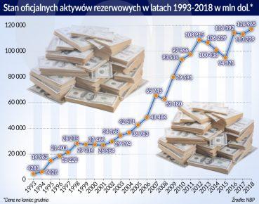 stan oficjalnych aktywow rezerw. w l.1993-2018