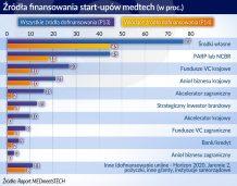 Start-upy medyczne czekają, by zaistnieć na rynku