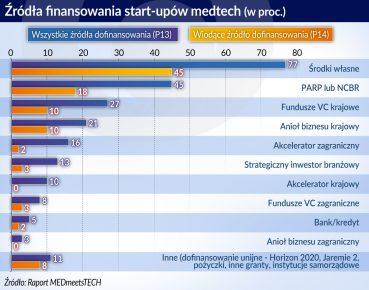 startup_finansowanie MedTech w Polsce