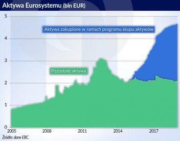 Kilka lekcji z programu skupu aktywów Eurosystemu