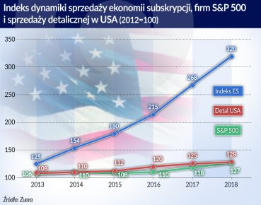 Ekonomia subskrypcji