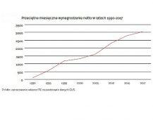 30 lat przemian w Polsce z perspektywy konsumenta