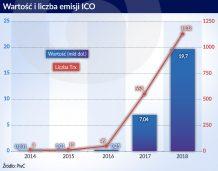 ICO to mało udany początek tokenizacji światowych aktywów