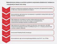Polska 11. krajem OECD najhojniej wspierającym działalność B+R